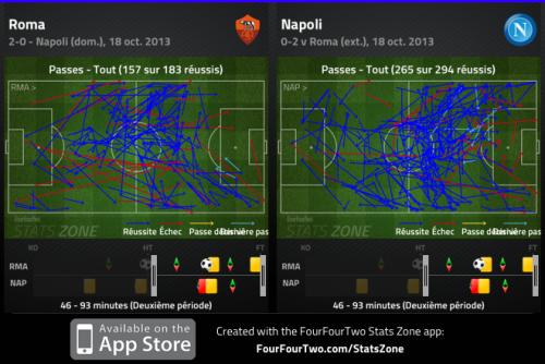 108 passes de moins que le Napoli en seconde mi-temps: La Roma, dominée, s'en sort par un défense basse et renforcée, et par de longues et malines séquences de conservation au milieu du terrain.
