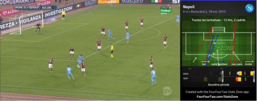 La Roma ferme la boutique en deuxième période, en défendant très bas et en nombre. Incapable de pénétrer, le Napoli ne peut frapper que de loin. Un superbe 6-3-1, quelque part entre Pablo Correa et l'Inter du Camp Nou.