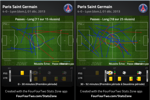 Si l'animation parisienne est loin de changer du tout-au-tout après le passage en 442, le jeu long gagne en efficacité et le PSG est plus apte à aller inquiéter Vercoutre dans cette nouvelle organisation.