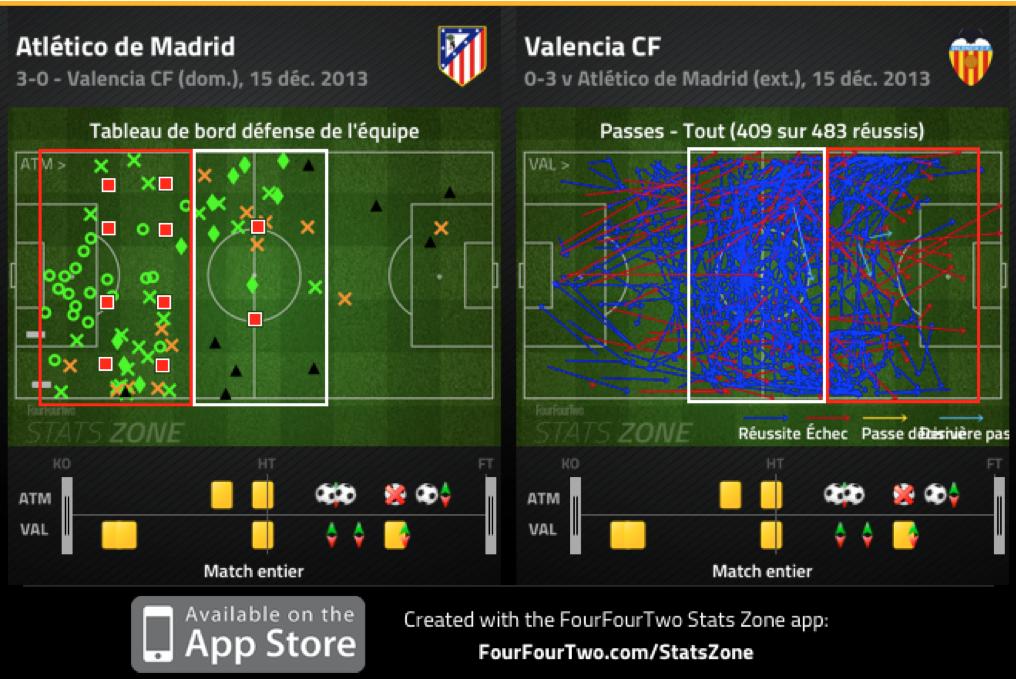 Le dernier tiers du terrain est la propriété exclusive de l'Atlético, Valence ne peut produire ses échanges que dans le deuxième, ou le premier.