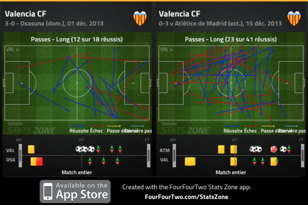 Sans complètement se dénaturer, le jeu de Valence est plus vertical qu'à l'accoutumée et son approche défensive plus prudente, comme l'illustre la possession, 15/20% en dessous de ses standards habituels.