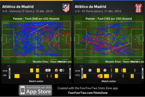 L'Atlético, forcée par Valence à échanger (beaucoup) plus de passes latérales que d'habitude. Beaucoup plus de passes tout court d'ailleurs.