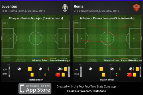65% de posession de balle pour les Romains, mais 5 hors-jeux à 0 pour la défense de la Juve. La Rome défend finalement très bas et n'a pas l'audace de presser haut en jouant la ligne.