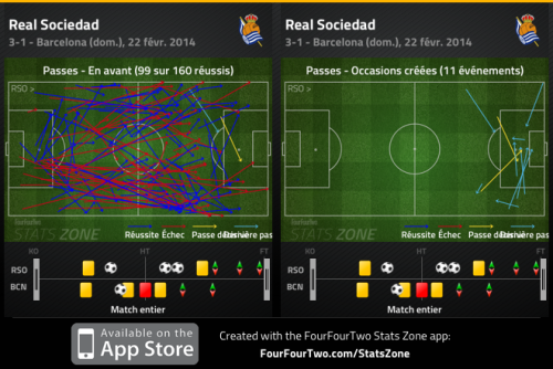 Le Barça en difficulté face au jeu direct et tranchant de la Real Sociedad, se met en difficulté. Et passe à la caisse sur les coups de pieds arrêtés défensifs.