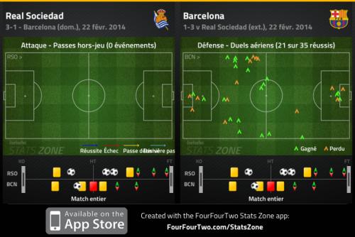 Le Barça défend plus bas, et quand la Real allonge, il faillit individuellement dans les airs, à l'image de Pique sur le premier but et de Bartra sur le second.