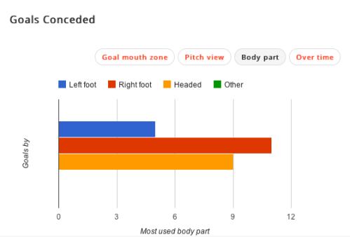 Un but de plus (9/25) encaissé dans les airs par le Barça, qui confirme sa vulnérabilité dans ce domaine. (source : squawka.com)