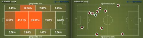 """A gauche, le positionnement très """"faux neuf"""" de Messi. A droite, la pénible soirée passé par Xabi Alonso, sacrifié en simple pivot."""