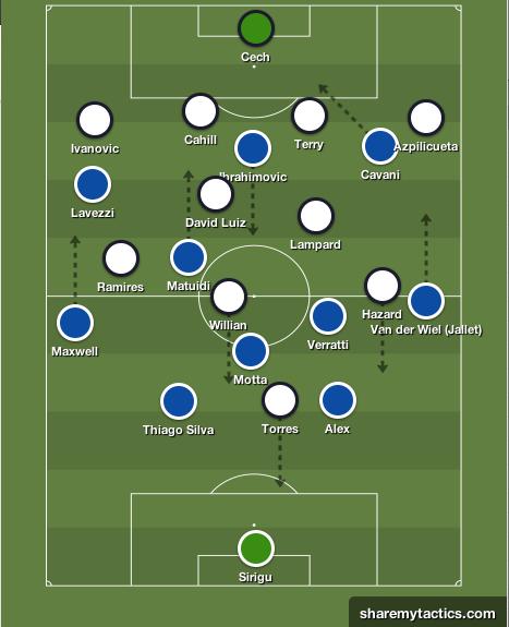 Cette saison, lors de quelques grands rendez-vous, comme à l'Emirates face à Arsenal ou à l'Etihad face à City, Mourinho avait placé Ramires à droite. La décrochages axiaux d'Ibra pourrait le pousser à opérer ce choix qui libèrerait une place pour David Luiz, armé physiquement pour lui faire face.