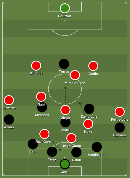 Le face à face tactique, en réalité : le schéma de l'Atlético est déformé par la densité de Chelsea et les surnombres créés dans le camp des Blues.