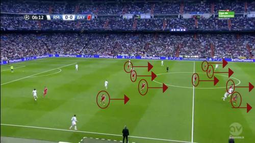 Seul Mandzukic presse alors que le ballon est dans les pieds de Pepe. Tout le bloc rouge recule et déjà 5 joueurs sont dans leur propre camp.