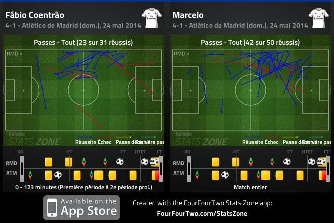 L'apport offensif significatif de Marcelo a été une (la?) clé de cette finale.