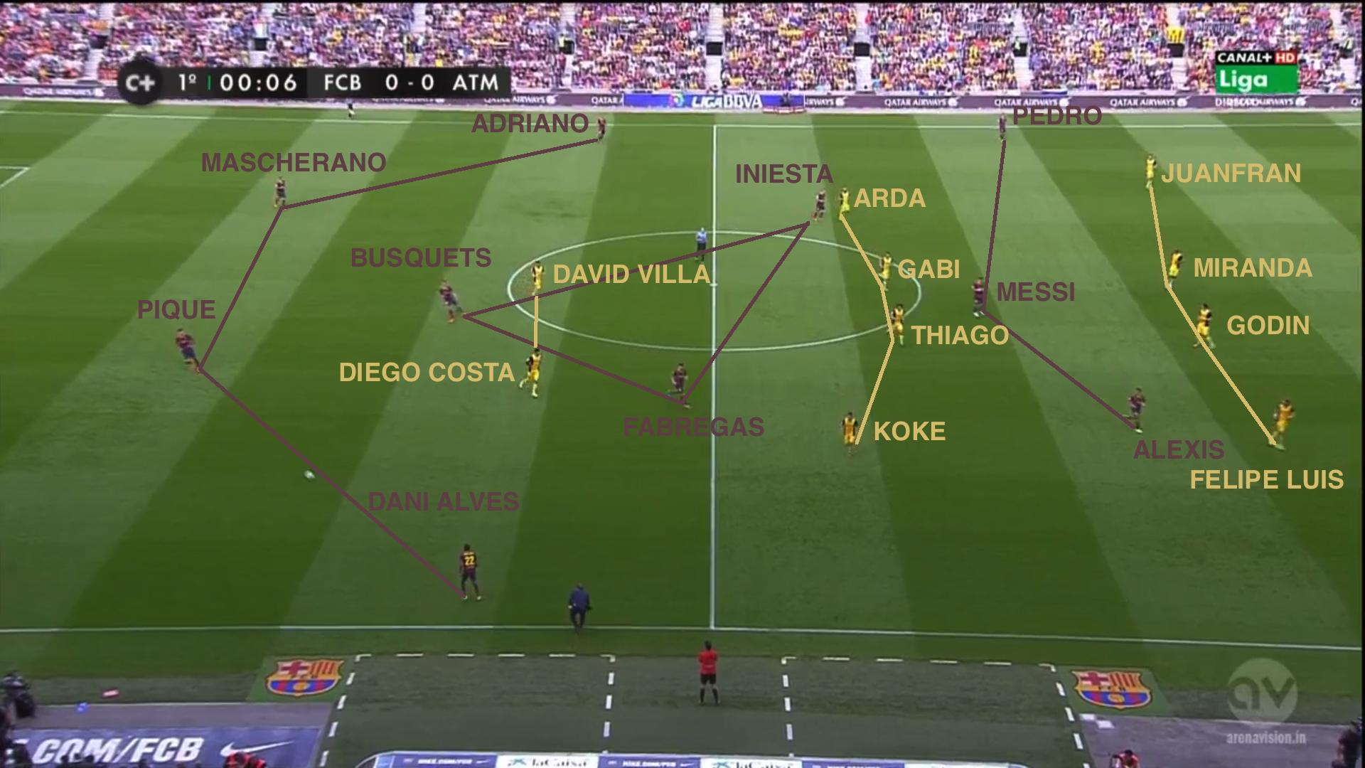 Affrontement classique entre le 433 de Tata Martino et le 442 de Diego Simeone. Seules les présences de Fabregas pour Xavi et Adriano au poste d'arrière gauche sont à noter.  Les blessures de Costa et Turan vont vite pousser Cholo à modifier ses plans.