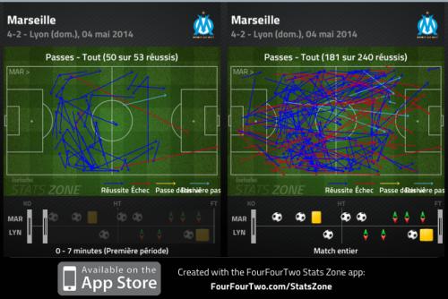 Entame en trompe-l'œil, avec l'OM dans le rôle du possesseur stérile. Ce schéma ne va pas durer longtemps : en sur les 181 passes que les Marseillais vont produire dans le match, 50 sont effectuées dans les 7 premières minutes.