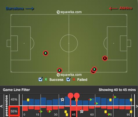 Moment charnière de la partie, les 5 dernières minutes de la première mi-temps : l'Atléti sort de son temps faible en prenant le risque de d'attaquer, comptant sur sa qualité défensive individuelle pour couper les contres du Barça et rester en vie.