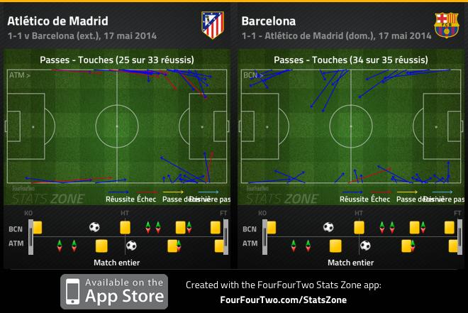 Les touches de l'Atlético, toujours jouées vers l'avant.