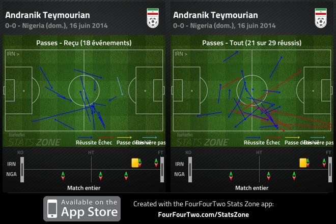 Facilitateur du milieu, Andranik Teymourian a réussi plus de passes qu'il n'en a reçues. Sur ces 21, 18 sont allées vers l'avant.