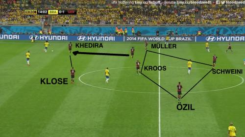 Le pressing de Khedira, et le milieu allemand face à la relance en 343 du Brésil. Le jeu long est forcé est la mauvaise transition défensive du brésil lui sera fatale. Avant que l'Allemagne n'intensifie la manœuvre.