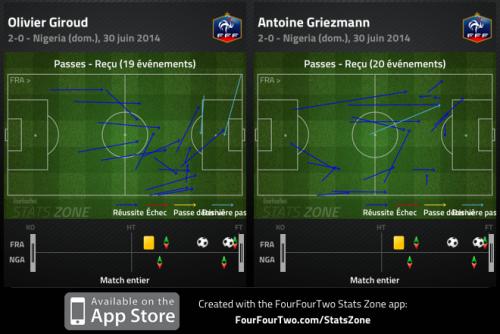 Plus de passes reçues par Griezmann en une demi-heure que par Giroud en une heure : la France retrouve du liant grâce à l'entrée du Basque.