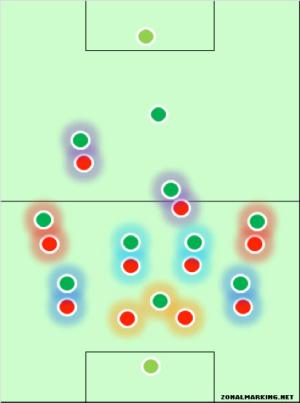 La « pressing shape » de l'Athlétic Bilbao (en vert et qui attaque vers le bas) lors du succès à Old Trafford en 2012 (3-2), matérialisée par le blog ZonalMarking. On retrouve le 3 contre 2 axial.