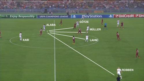 Bien cadré par Pjanic, Xabi Alonso s'en remet ici à Alaba pour relancer. Muller décroche et crée un 3 contre 2, ce qui attire Gervinho dans l'axe, délaissant de fait Robben.
