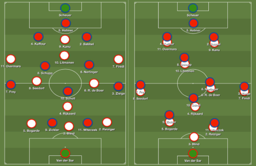 Marquage individuel agressif dès la perte du ballon pour l'Ajax.