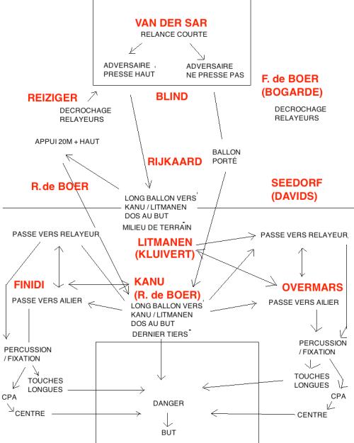 Les étapes de la construction de l'Ajax, et sa méthode pour poser le jeu dans le camp adverse, puis créer le danger.