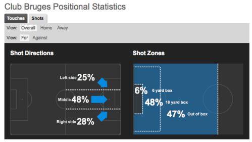 47% des tirs du Club Brugges sont produits à l'extérieur de la surface (whoscored.com)