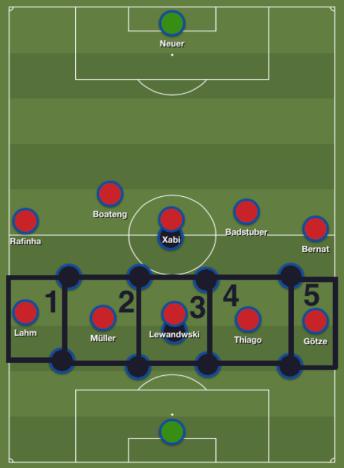 Thiago Alcantara se joint à une ligne d'attaque déjà fournie, et le Bayern occupe chaque espace entre les milieux Portista