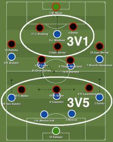le plan défensif relativement conservateur des Bavarois à l'aller : 3 attaquants face à 5 relanceurs Portistes, et la charnière + Xabi Alonso sur Jackson