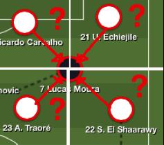 Positionné dans l'intervalle – ou « inter-espace » - entre les 4 zones des joueurs qui l'entouraient, Lucas a posé de gros problèmes aux monégasques, hésitant au moment de s'échanger son marquage