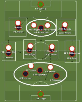 Les « matchups » en schéma – sans tenir compte de l'animation offensive du PSG : 2 centraux sur Ibra, 2 attaquants monégasques contre 3 relanceurs parisiens