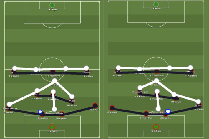 Le schéma de pressing madrilène selon le « côté ballon » : un bloc haut et compact latéralement pour perturber la sortie de balle habituellement confortable du PSG.