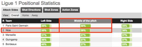 En concluant 28% de ses séquences par une passe de l'axe vers l'axe, Nice est l'équipe la plus « verticale » de Ligue 1 derrière le PSG, une possibilité offerte par les appels verticaux des « 2 » du 4312