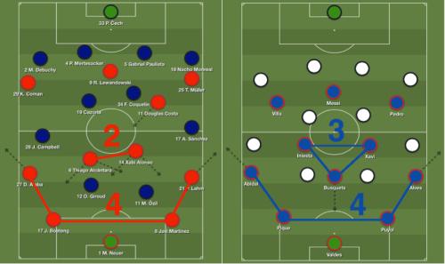 Plus de surnombre axial pour Guardiola : le double pivot a remplace le simple (ou le triple) pivot qu'il employait à Barcelone pour sortir le ballon