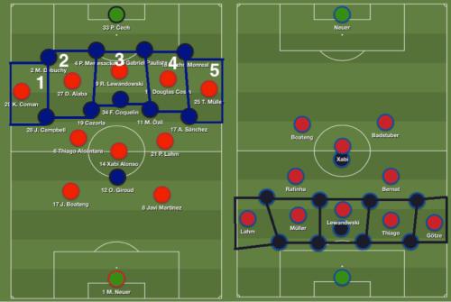 La même logique que contre Porto en avril dernier : 5 attaquants dans 5 intervalles et un repli qui se complique pour l'adversaire, avec un égalité numérique créé de fait avec son back4 (un qui fixe, les 4 autres dans la boite)