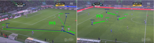 Le Sporting bloque la sortie courte de Porto : Adrien charge le milieu qui décroche, et les attaquants sont à 2 contre avec les centraux